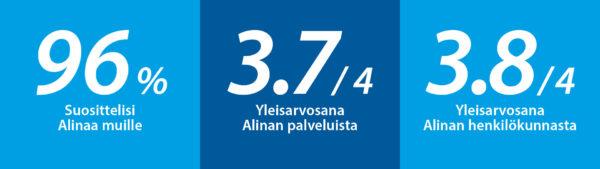 96% Suosittelisi Alinaa muille. Yleisarvosana Alinan palveluista 3.7/4. Yleisarvosana Alinan henkilökunnasta 3.8/4.